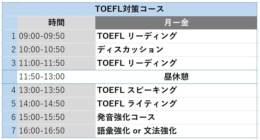 TOEFL対策コース